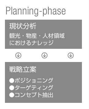 Planning-phase